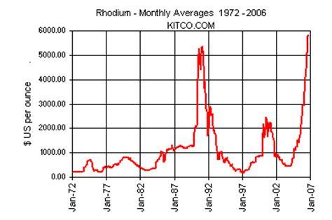 historical rhodium charts london fix