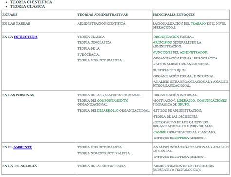 teorias administrativas cuadro comparativo