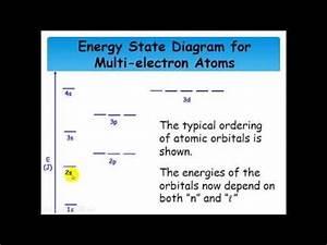 Orbital Energy Diagrams And Orbital Filling Rules