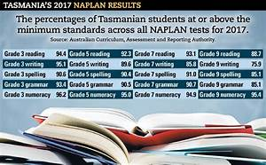 2017 NAPLAN results report shows slow progress nationally ...
