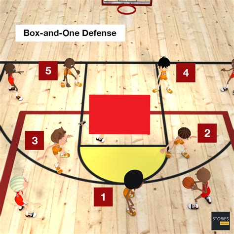 box defense basketball