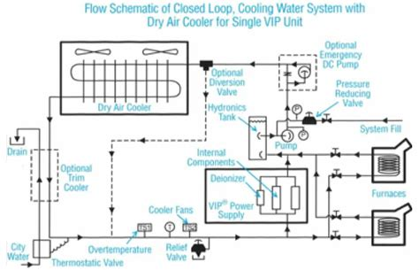 Air System Schematic by Induction Furnace Cooling Systems Columbia Steel