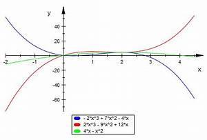 Funktionsscharen Berechnen : funktionenschar zeigen sie dass die funktion t x 3 1 4t x 2 4t 4 x zwei fixpunkte besitzt ~ Themetempest.com Abrechnung