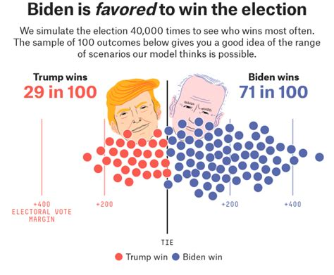 FiveThirtyEight's first 2020 Presidential race forecast ...