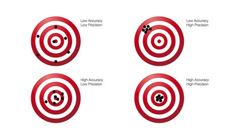 Accuracy Vs Precision    Know The Difference?  Dwk Life Sciences