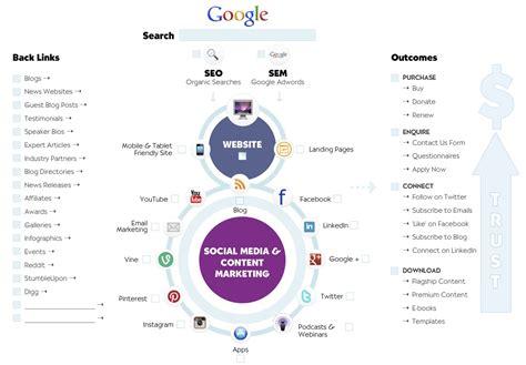 Internet Marketing Strategy Template