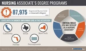 Online Associates Degree in Nursing | ADN Programs Online