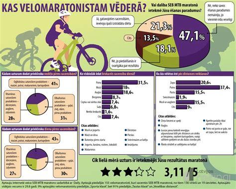 Velomaratonisti tic, ka pareizs uzturs ir ietekmējis sasniegtos rezultātus - Sports - Latvijas ...