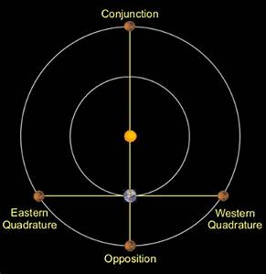 Elongations and Configurations - Solar System Models - NAAP