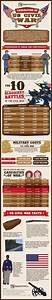 Survival Food Comparison Chart U S Civil War Casualties Statistics Deaths Comparison