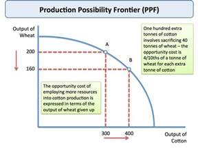 Cost Opportunity Production Possibilities Frontier