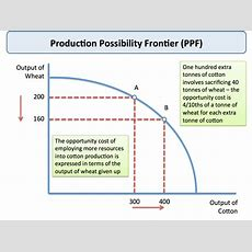 Production Possibility Frontier  Tutor2u Economics