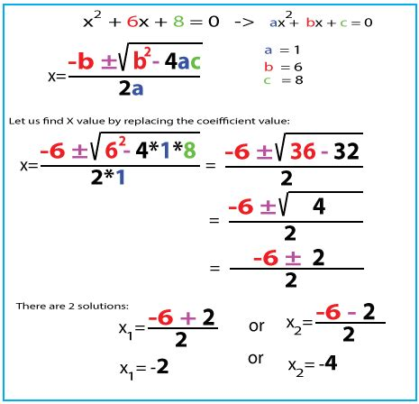 Solve Quadratic Equations  Smtutor Learning Center  Home Of Self Learning