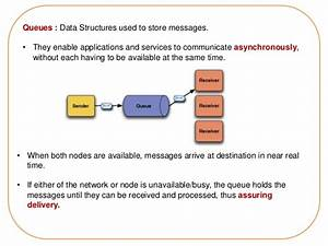 An Introduction To The Message Queuing Technology  U0026 Ibm