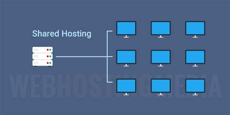shared hosting    works