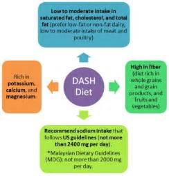 Dash Diet Hypertension