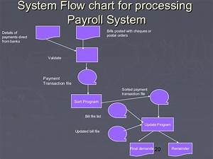 Payroll Process  Payroll Process Flow Chart Example