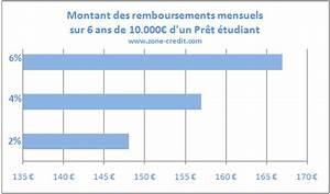 Remboursement Anticipé Pret Consommation : pr t tudiant pour les tudes ~ Gottalentnigeria.com Avis de Voitures