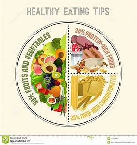 Healthy Eating Plate Stock Vector Illustration Of