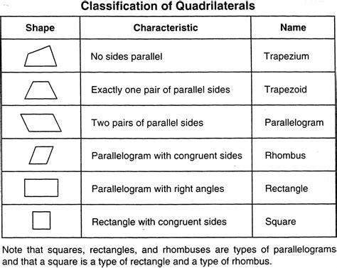 classifying quadrilaterals geometry math