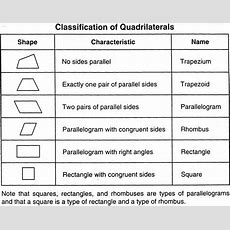 Classifying Quadrilaterals  Geometry  Math Lessons, Math Courses, Teaching Math