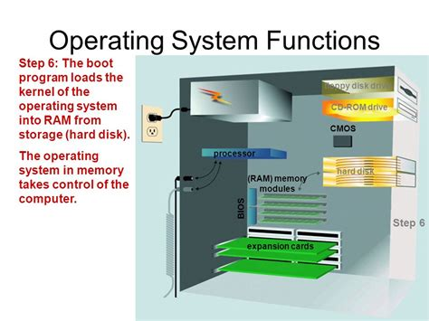 operating systems operating system ppt
