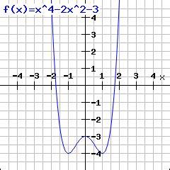 rechner zum berechnen von extrempunkten hoch und