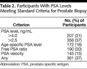 variation of serum specific antigen levels