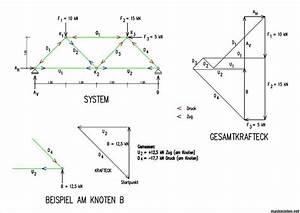 Zugkraft Berechnen Formel : ndra takstolar f rslag p dimensionering maskinisten ~ Themetempest.com Abrechnung