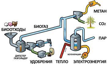 Сравнение биогаза с другими источниками энергии