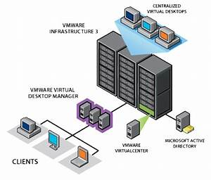 What Is The Importance Of Virtual Desktop Infrastructure