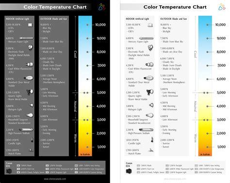 what is color temperature shores canada ltd color temperature chart