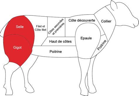 cuisiner le collier d agneau gigot d agneau boucherie charcuterie fromagerie