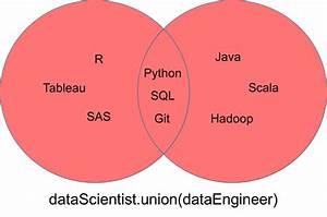 Tutorial  Python Sets Vs Lists  And Set Theory