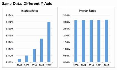 Misleading Graphs Graph Statistics Data Same Different
