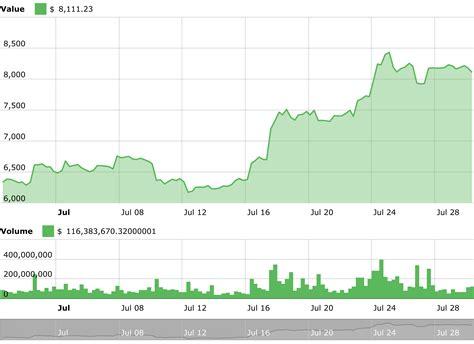 Convert bitcoin cash (bch) to indian rupee (inr). Bitcoin, Ethereum, Ripple, Bitcoin Cash, EOS, Litecoin, Cardano, Stellar, IOTA, TRON: Price ...