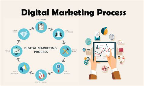 About Digital Marketing by Understanding Digital Marketing Process Abhiseo