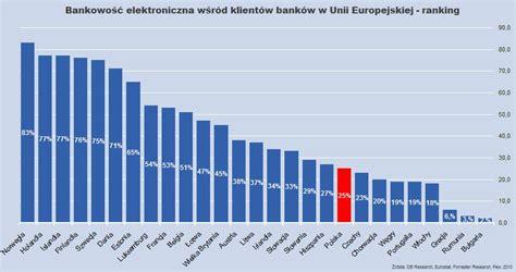 bankowość elektroniczna polska w ogonie ale nadrabia