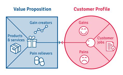 value proposition design what is the value proposition canvas b2b international
