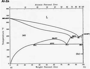 2  Phase Diagram Of Aluminum