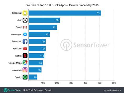 darum ist der iphone speicher staendig voll techbook