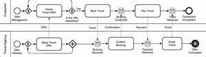 Bpmn Collaboration Diagram Of A Travel Agency Scenario