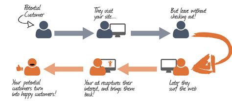 What Is Retargeting And How Does It Work?  Retargeter. Happy Hour Flyer Template. What Kind Of Plate Boundary Runs Across Iceland Template. Loan Payment Excel Spreadsheet Template. New Grad Rn Resume Sample Template. Avery Address Labels 5160 Template. Weekly Appointment Book 2018 Template. What To Do List Template. Template For A Reference For An Employee Template