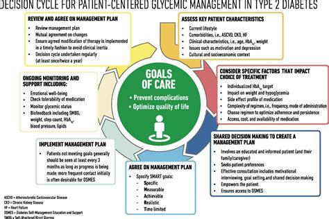 management  hyperglycemia  type  diabetes