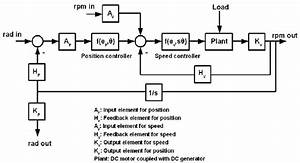 Structure Of Feedback Controller  Lacevic Et   Al    2007