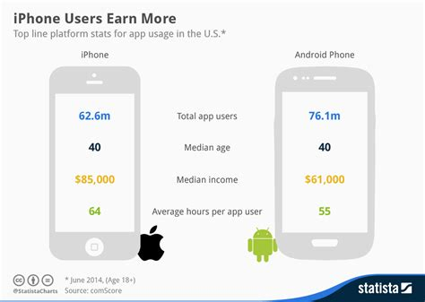 iphone usage chart iphone users earn more statista