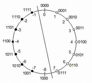 Zweierkomplement Berechnen : 4bit prozessor berechnen ~ Themetempest.com Abrechnung
