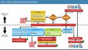 Lync Voice Routing Diagram