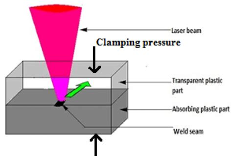 How To Read A Welding Diagram by Schematic Diagram Of The Through Transmission Laser
