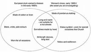 Venn Diagram   Wearable Art    Visual Culture And